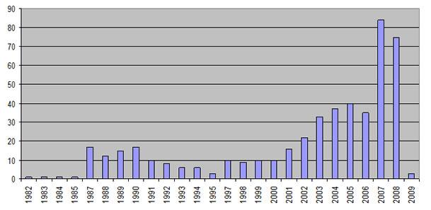 Deposito de pedidos de patente por ano na USP (fonte: Agência USP de inovação)